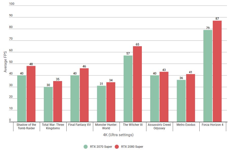 graphics cards RTX 2070 Super vs 2080 Super benchmarks 4K Ultra