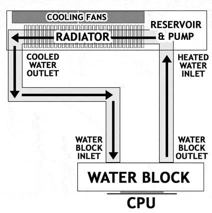 how liquid cooler works